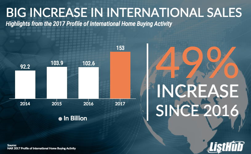 International Home Sales in the U.S. are at an All-Time High