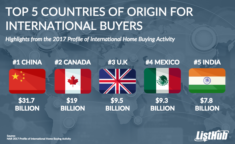 Top 5 Countries of Orgin for International Buyers