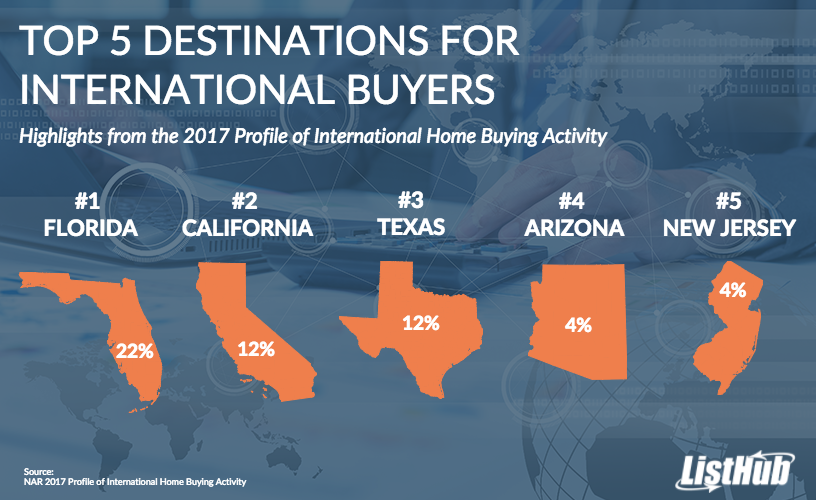 Top 5 Destinations for International Buyers