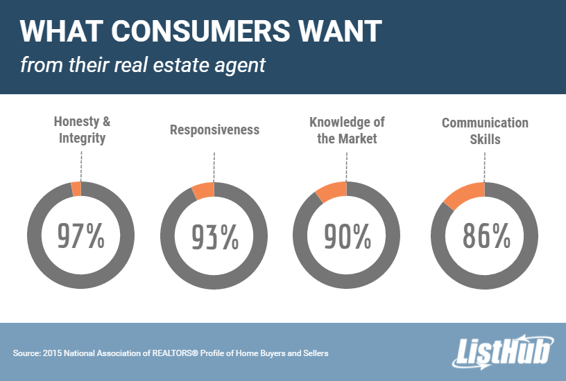 What consumers want from their real estate agent