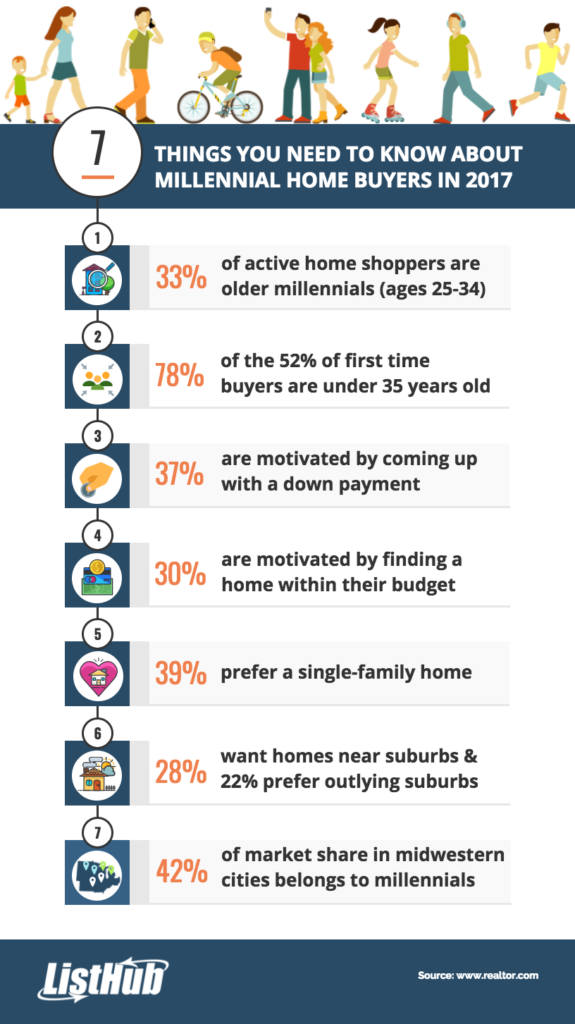 7 things to know about millenials