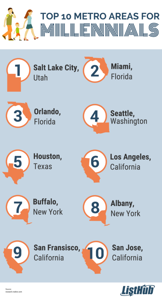 Top 10 Metro Areas for Millennials