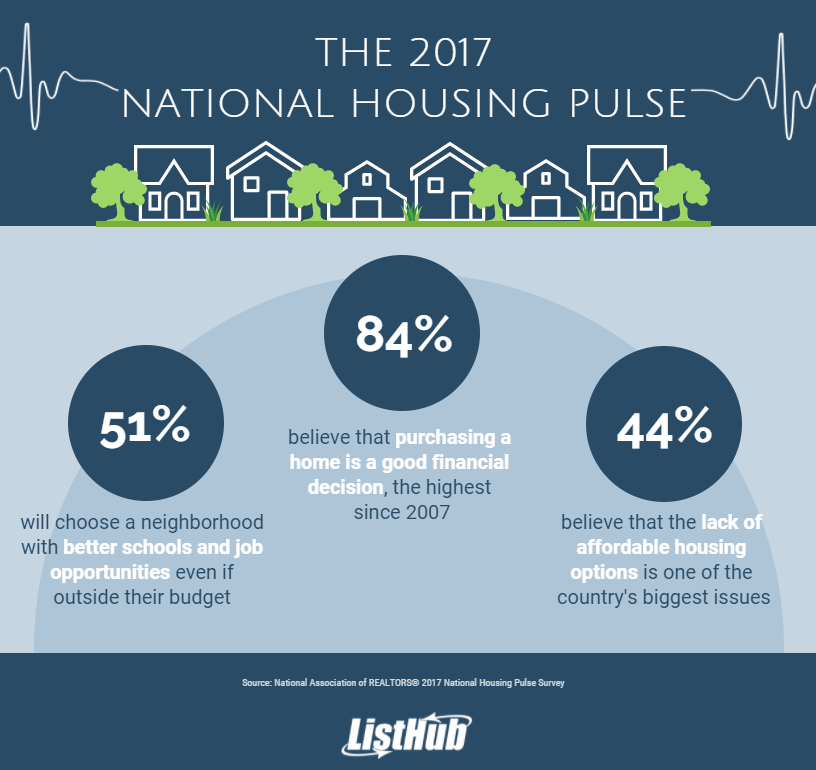 Key Homeownership Findings: 2017 National Housing Pulse Survey
