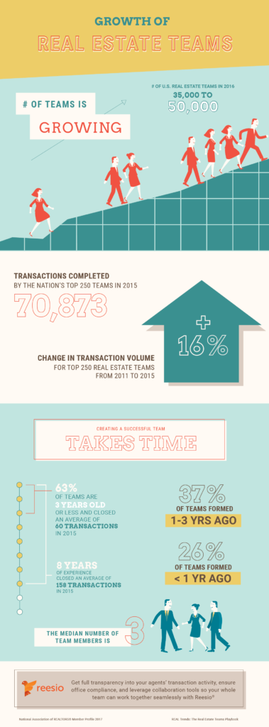 Growth of the Real Estate Team Infographic